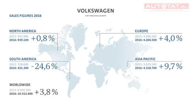 Тойота впервый раз за 5 лет потеряла мировое лидерство почислу реализованных авто